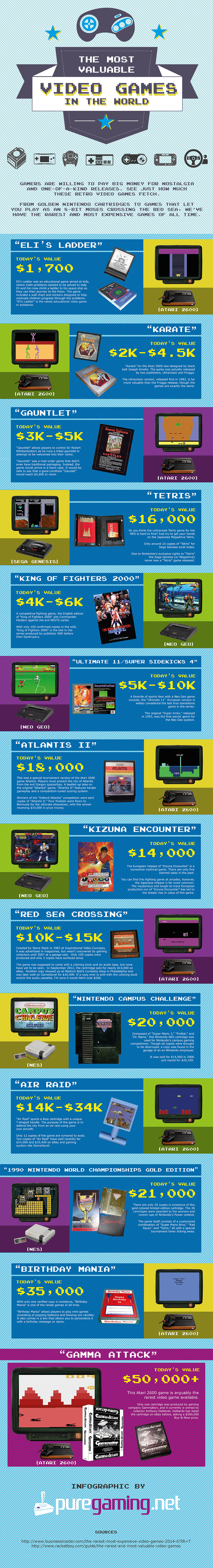 most-valuable-video-games-in-the-world